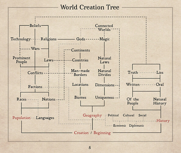 world creation tree