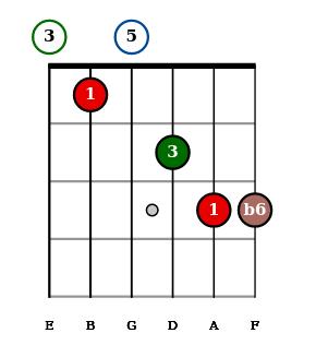 Python Fretboard chord